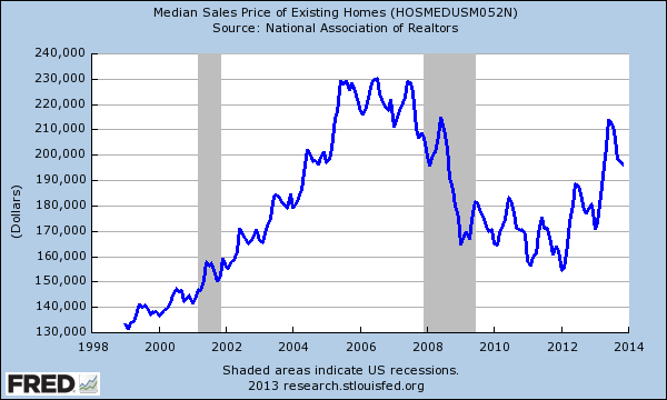 nar existing median home price