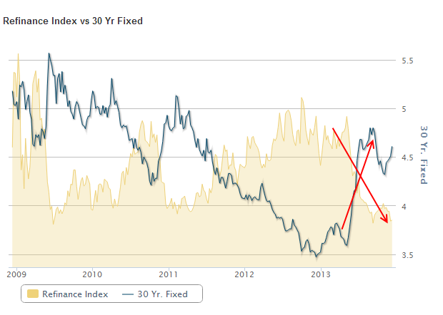 refi index