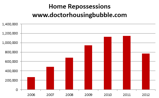 total home foreclosures
