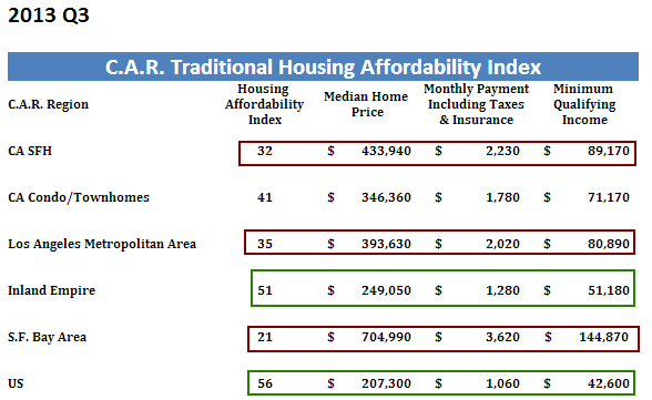 california affordability
