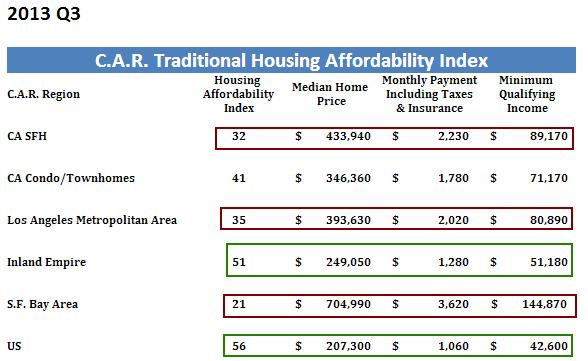 california affordability