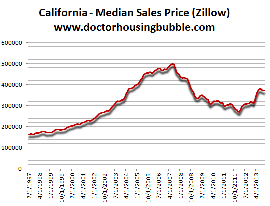 california median sales price
