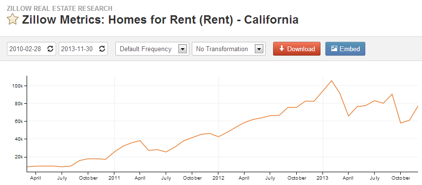 california rentals