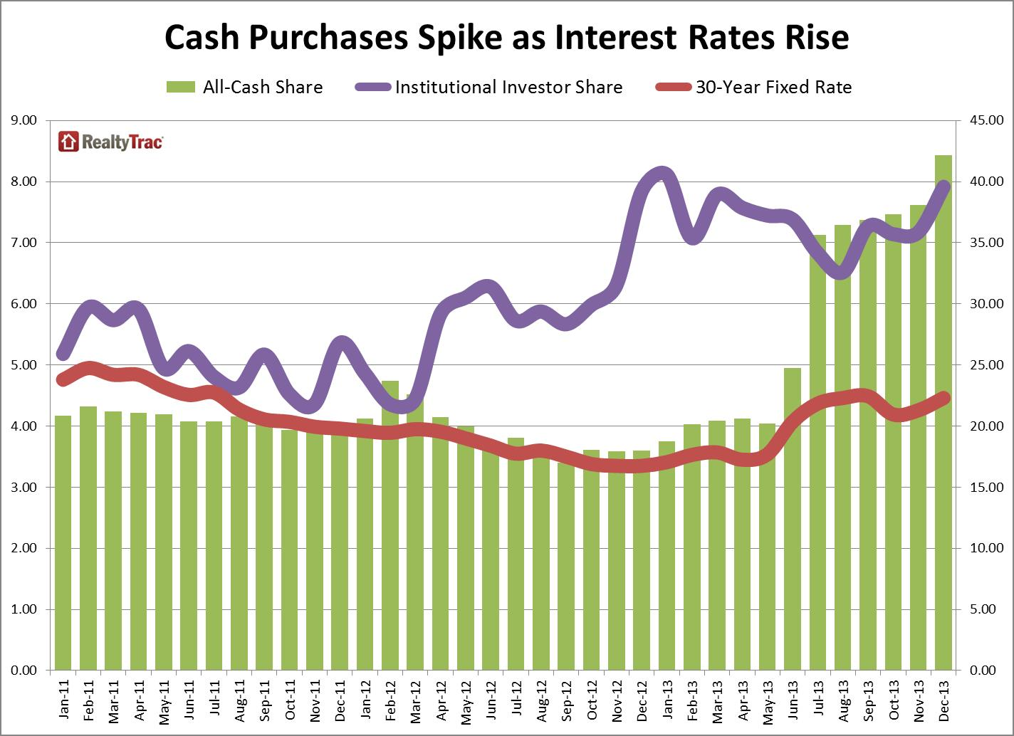 cash_sales_interest_rates_dec_2013