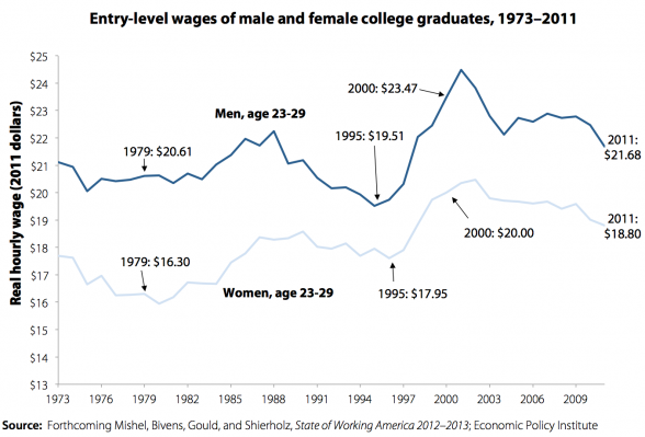 college-graduate-wages