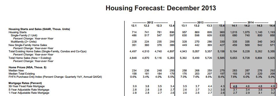 fannie forecast