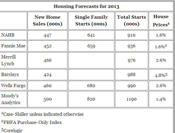 housing forecasts 2013