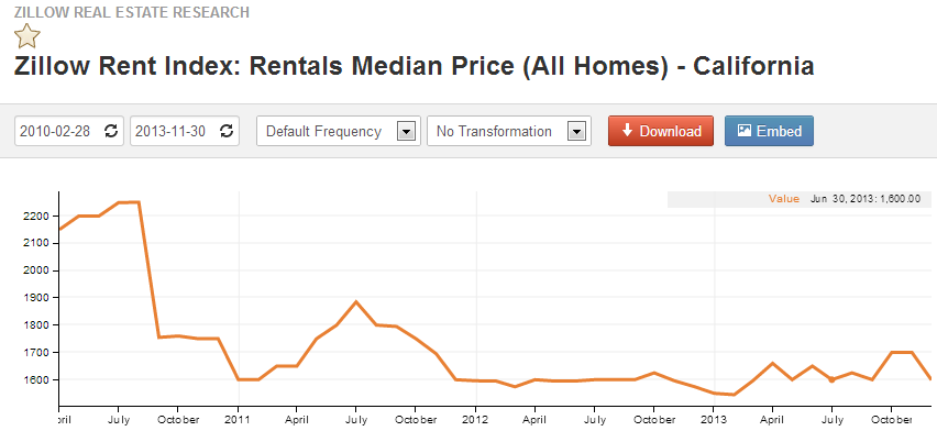 median rent california