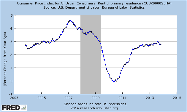 rent of primary residence