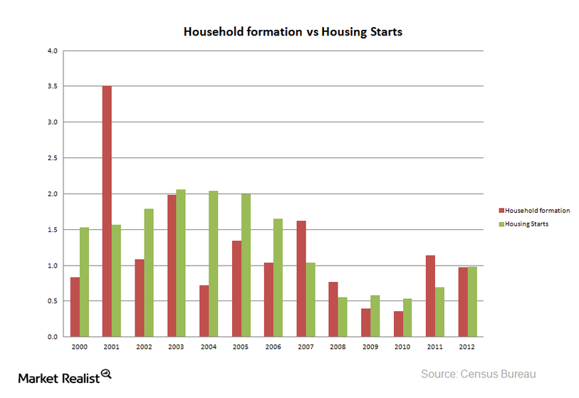 Household-formation-vs-Housing-Starts