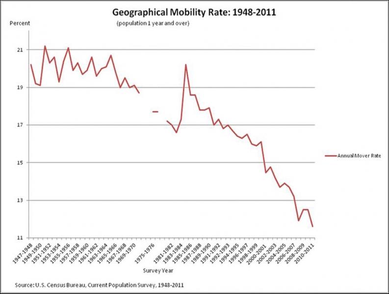 censusmobility