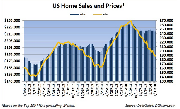 home prices and sales