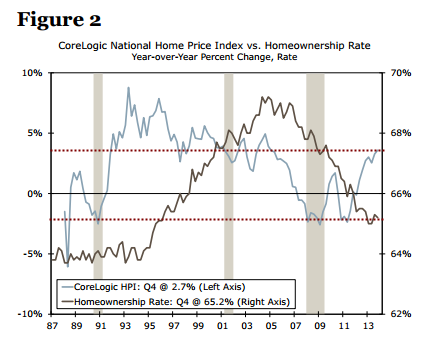 house price index and ownership rate