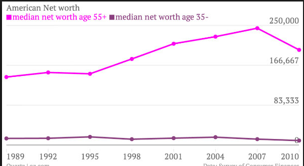 median net worth young