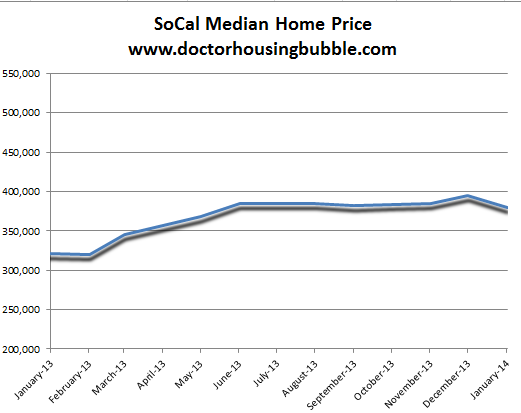 socal median home price last year