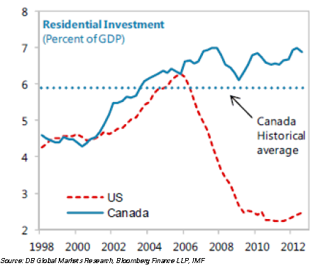 US vs Canada resi investment