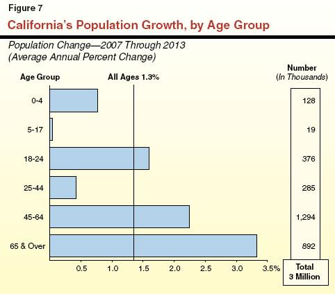 age california