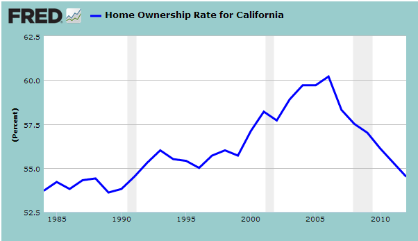 california home ownership rate