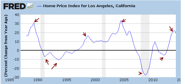 case shiller los angeles