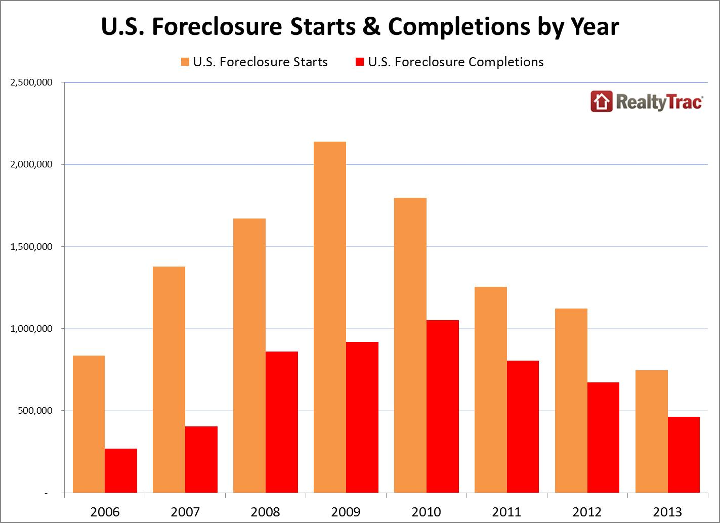foreclosure completions