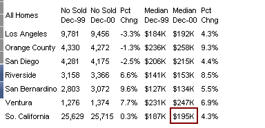 socal median home price