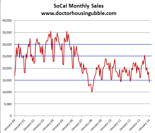 socal monthly home sales