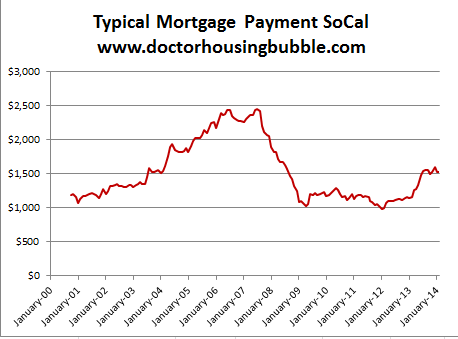 typical mortgage payment