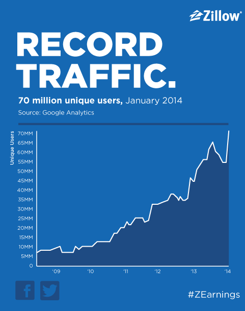 zillow traffic