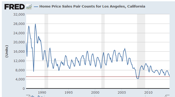 home sales la-oc metro