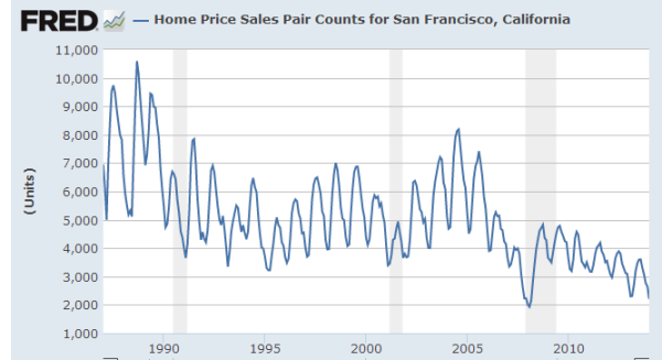 home sales san francisco