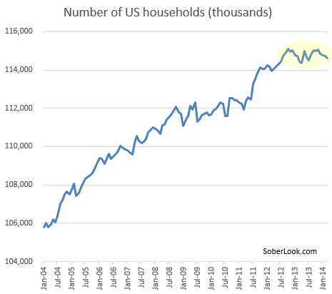 US Households