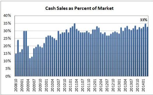cash buyers market