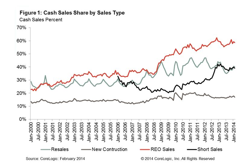 cash sale by asset type