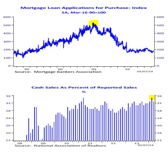 cash sales mortgage apps