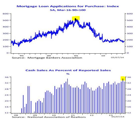 cash sales mortgage apps