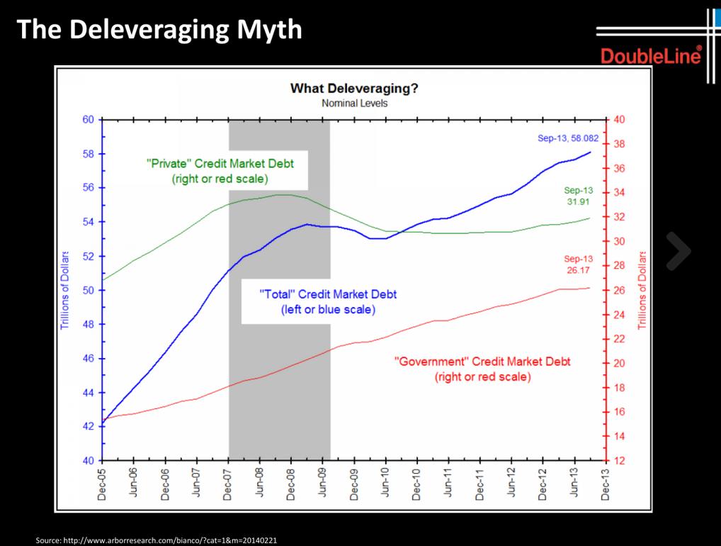 deleveraging myth