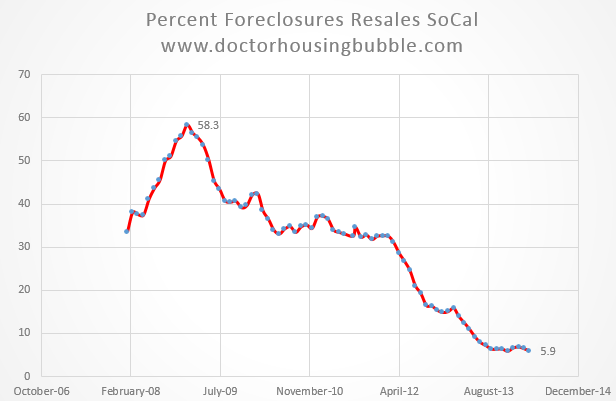 foreclosure resales