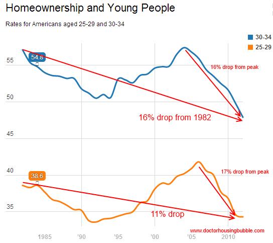 homeownership nation
