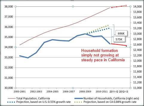 household projections updated
