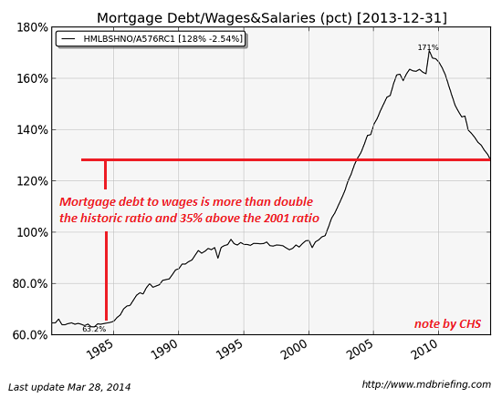 mortgage-debt-wages