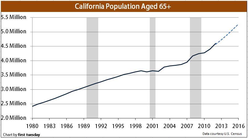 population-65