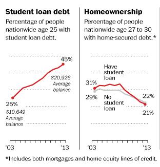 student debt home debt