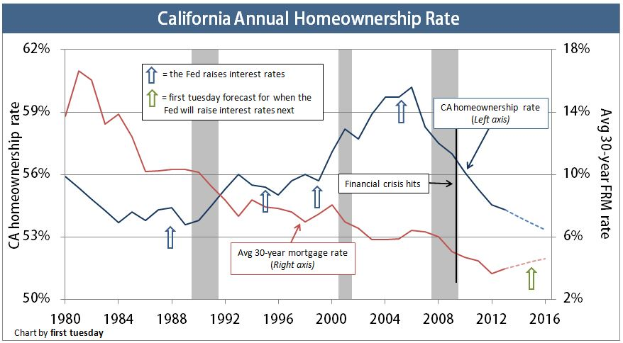CA-annual-homeownership-rate2