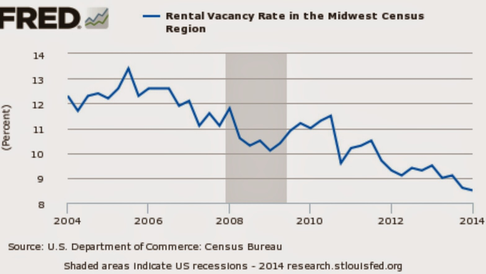 Rental vacancies in the MidWest