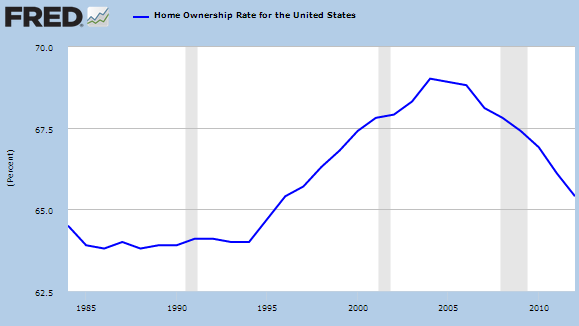 homeownership rate us
