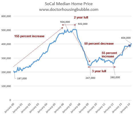 A history of a turning housing market in Southern ...