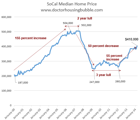 socal-median-home-price1