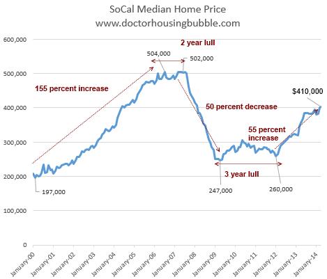 socal-median-home-price1