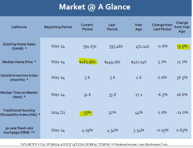 california housing market
