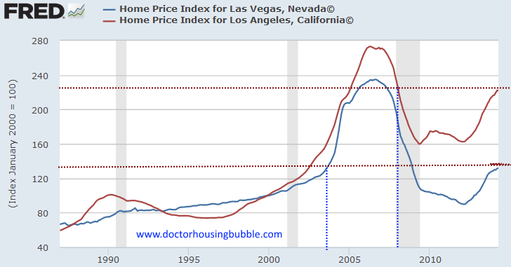 case shiller los angeles and las vegas